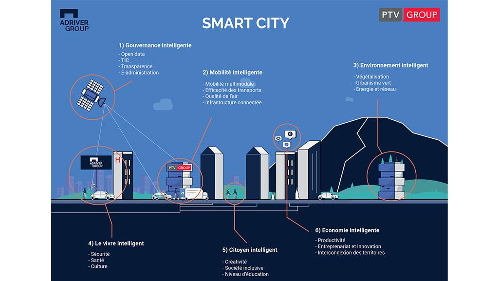 Smart City PTV x Adriver